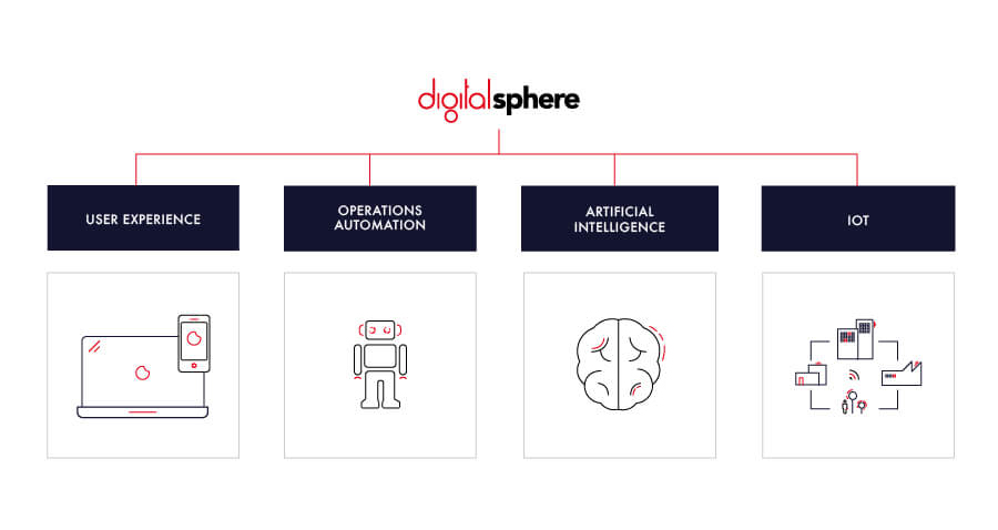Digital Sphere - Innovation